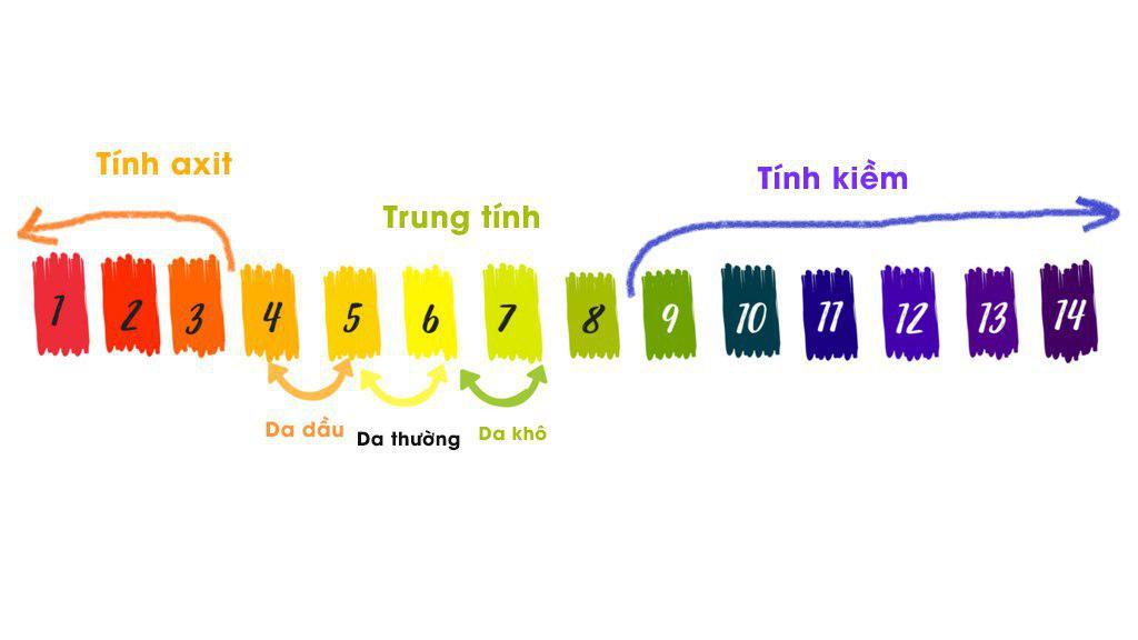 Độ pH cân bằng của da
